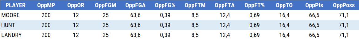 individual defensive rating