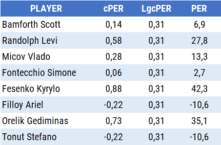 player efficiency rating PER