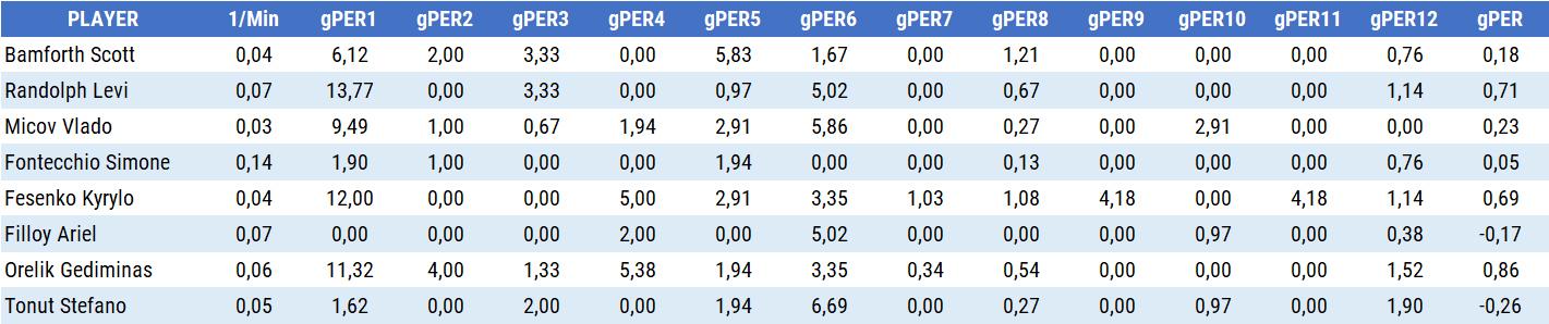PER Player Efficiency Rating