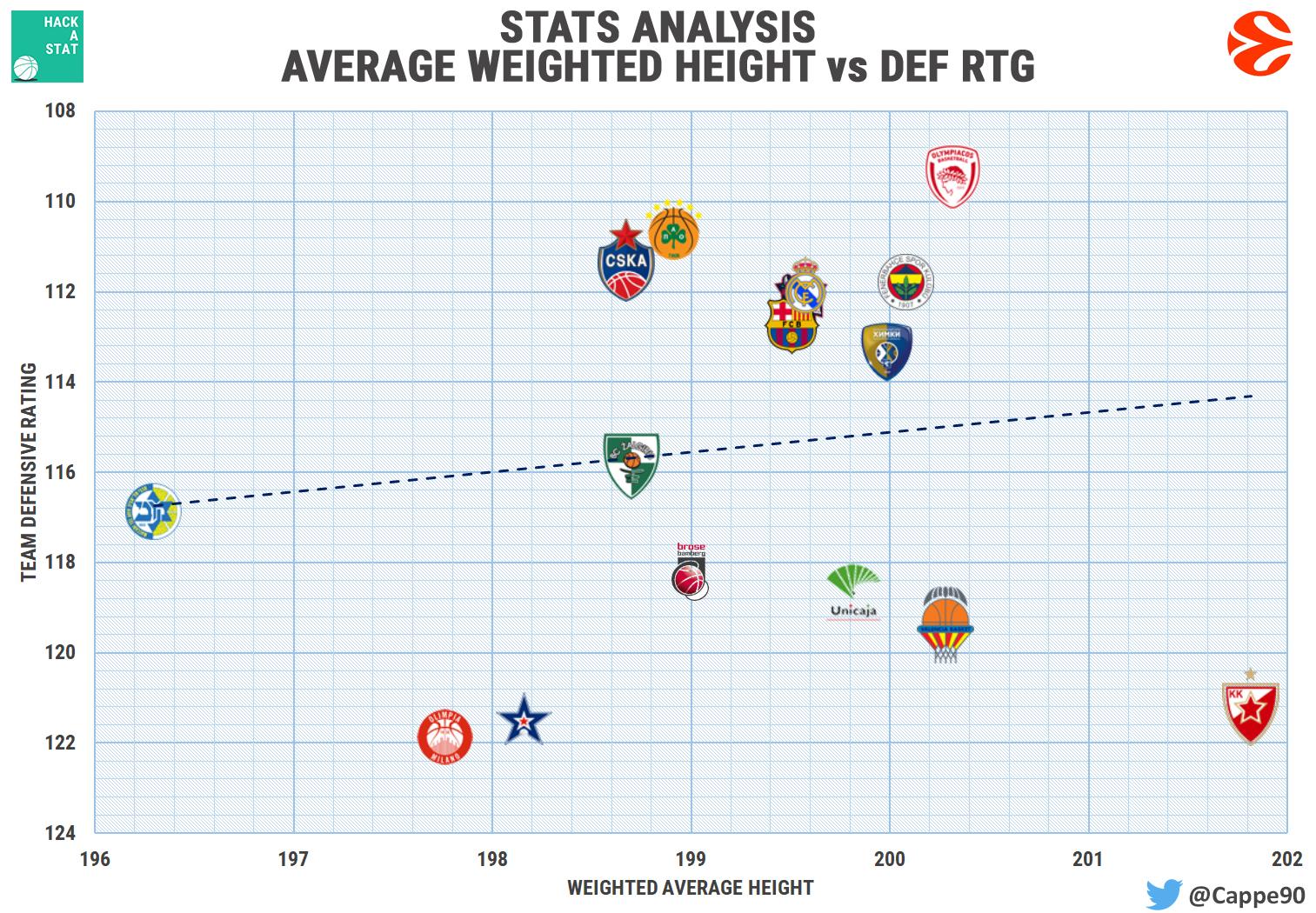 height influence basketball