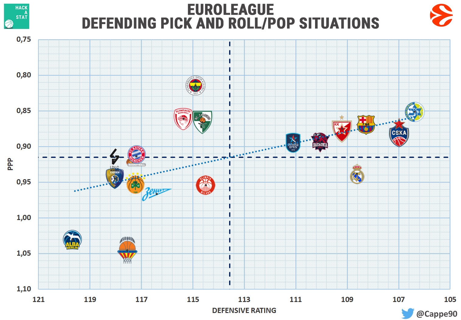 euroleague defense pick and roll PPP