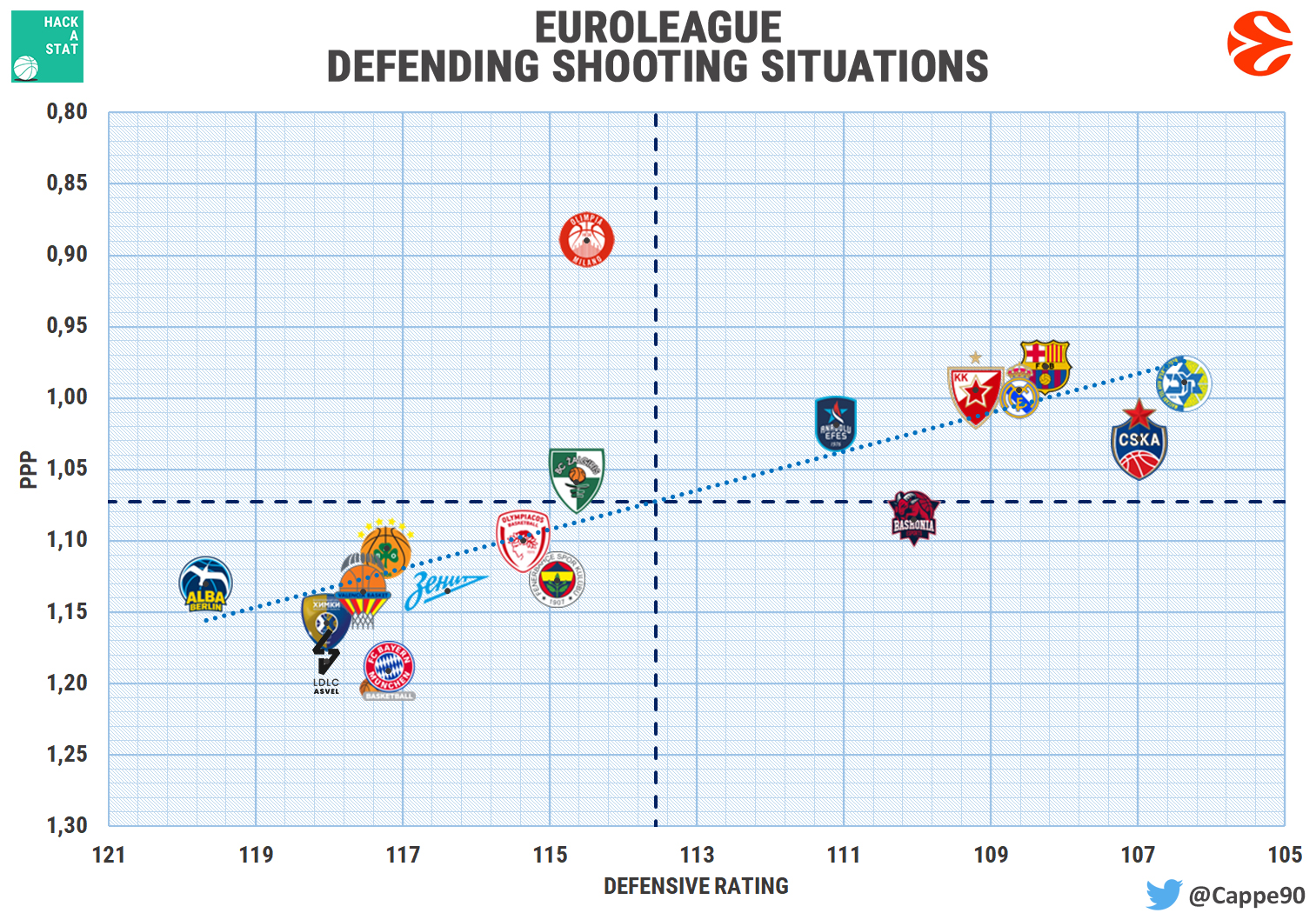 euroleague defense jump shots