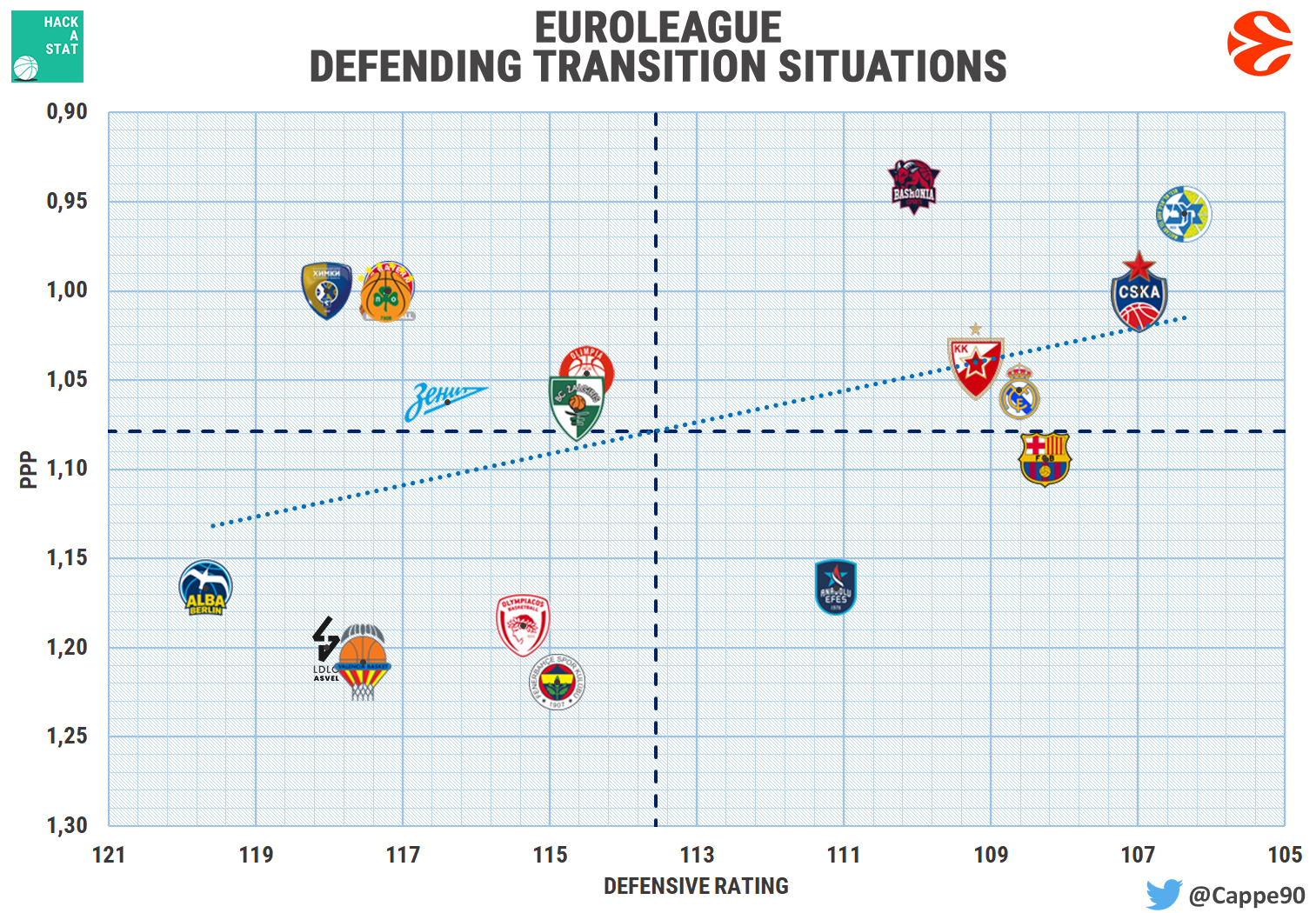 euroleague defense transition