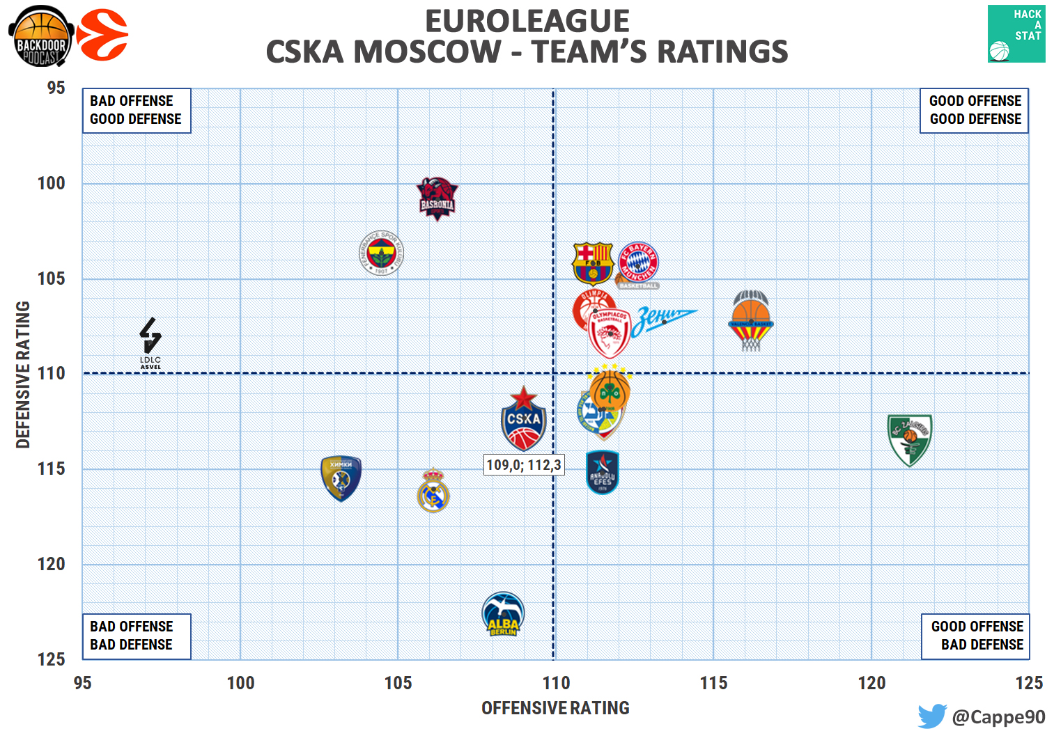 cska moscow ratings