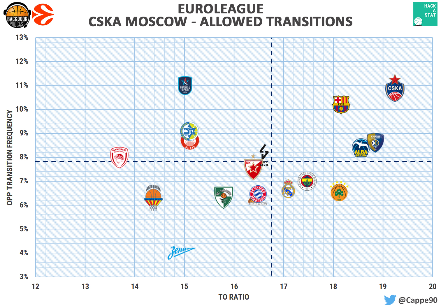 CSKA Moscow transitions allowed