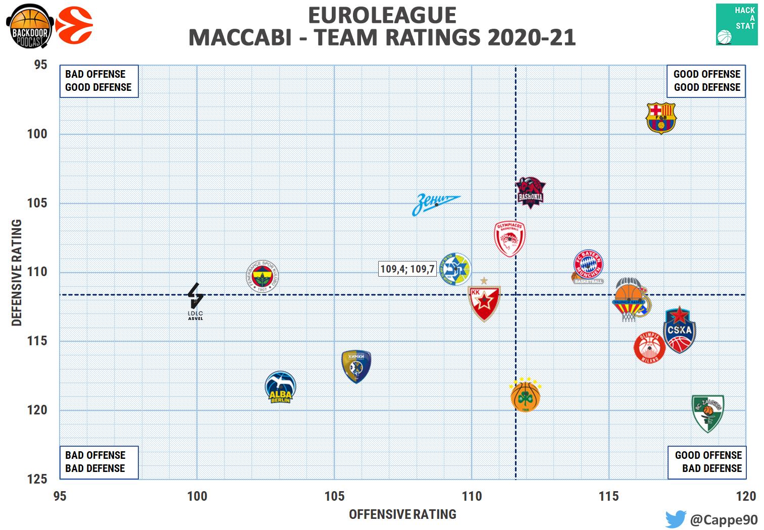 maccabi's defense rating chart