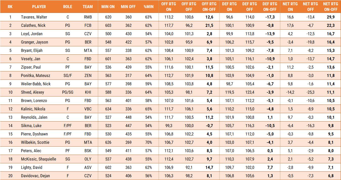 net rating